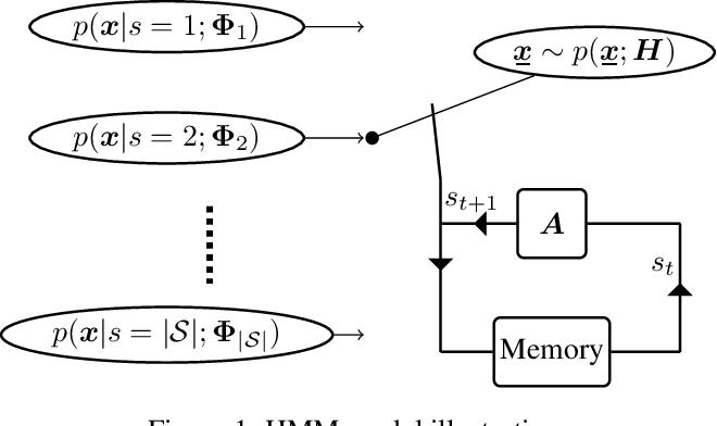 Figure 1 for Powering Hidden Markov Model by Neural Network based Generative Models