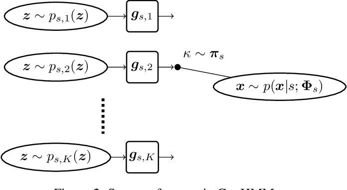 Figure 3 for Powering Hidden Markov Model by Neural Network based Generative Models