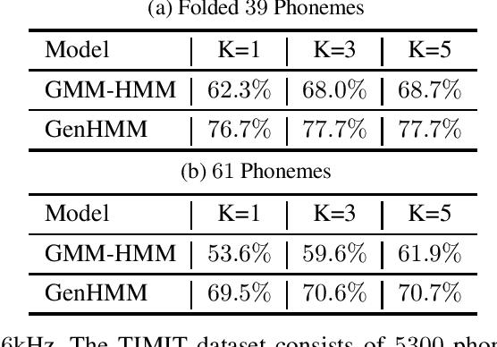 Figure 2 for Powering Hidden Markov Model by Neural Network based Generative Models