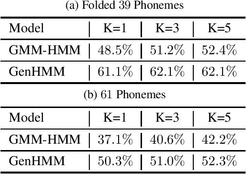 Figure 4 for Powering Hidden Markov Model by Neural Network based Generative Models