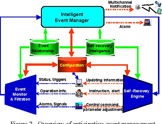 A Conceptual Architecture Of Anticipative Event Management System