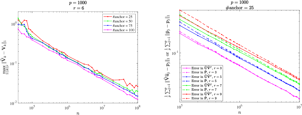 Figure 1 for State Aggregation Learning from Markov Transition Data