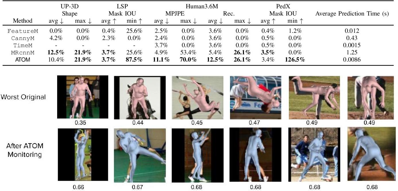 Figure 4 for Online Monitoring for Neural Network Based Monocular Pedestrian Pose Estimation