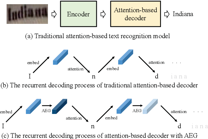 Figure 1 for Adaptive Embedding Gate for Attention-Based Scene Text Recognition