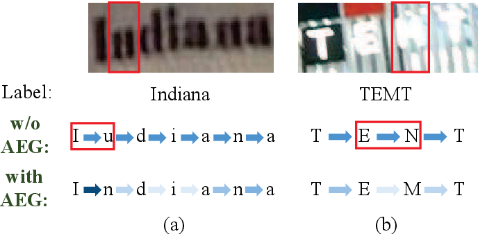 Figure 2 for Adaptive Embedding Gate for Attention-Based Scene Text Recognition