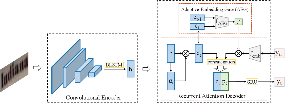 Figure 3 for Adaptive Embedding Gate for Attention-Based Scene Text Recognition
