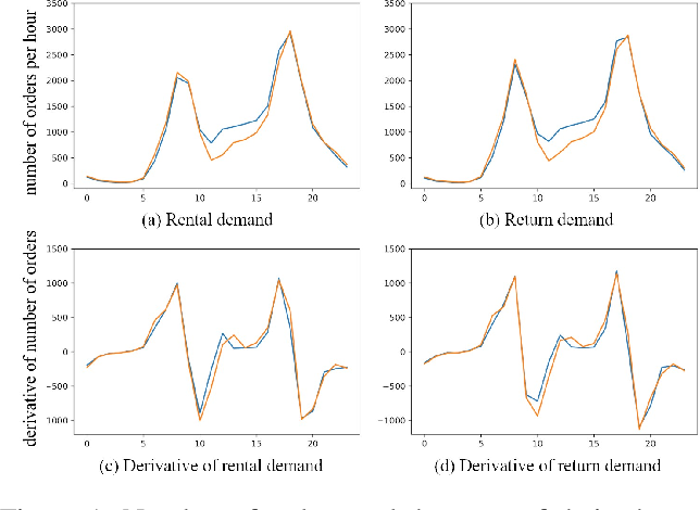 Figure 1 for STDI-Net: Spatial-Temporal Network with Dynamic Interval Mapping for Bike Sharing Demand Prediction