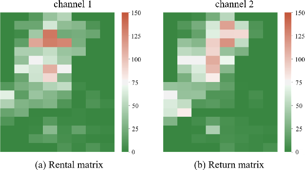 Figure 3 for STDI-Net: Spatial-Temporal Network with Dynamic Interval Mapping for Bike Sharing Demand Prediction