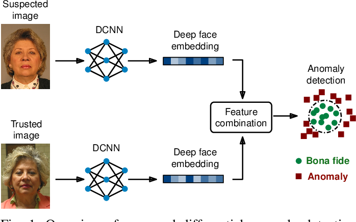 Figure 1 for Differential Anomaly Detection for Facial Images