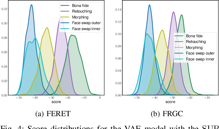 Figure 4 for Differential Anomaly Detection for Facial Images