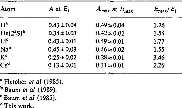 Table 1. Comparison of A for different atoms.