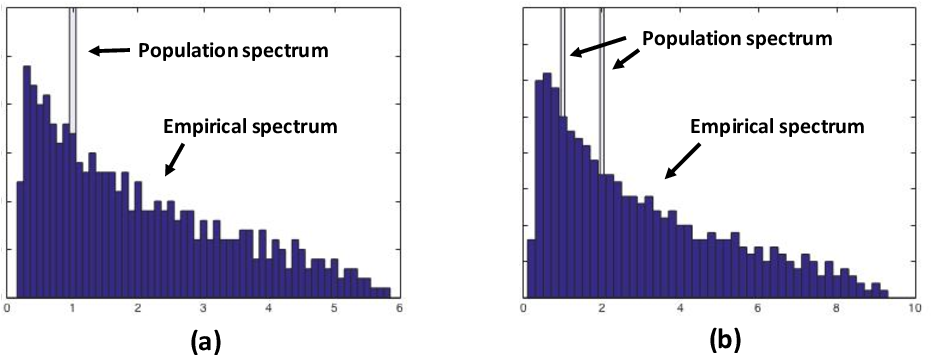 Figure 1 for Spectrum Estimation from Samples