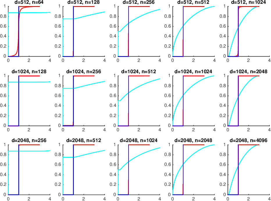 Figure 2 for Spectrum Estimation from Samples