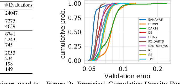 Figure 2 for NAS-Bench-301 and the Case for Surrogate Benchmarks for Neural Architecture Search