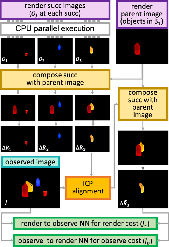 Figure 3 for PERCH 2.0 : Fast and Accurate GPU-based Perception via Search for Object Pose Estimation