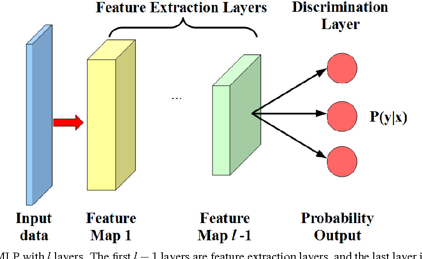 Figure 1 for Deep Transfer Network: Unsupervised Domain Adaptation
