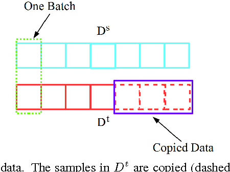 Figure 3 for Deep Transfer Network: Unsupervised Domain Adaptation
