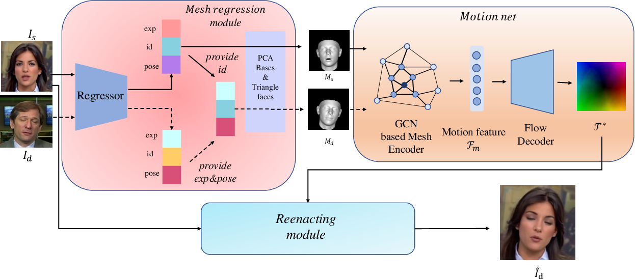 Figure 2 for Mesh Guided One-shot Face Reenactment using Graph Convolutional Networks