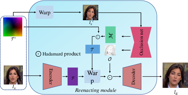 Figure 4 for Mesh Guided One-shot Face Reenactment using Graph Convolutional Networks