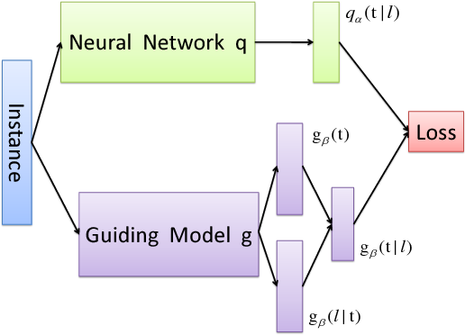 Figure 1 for Label Aggregation via Finding Consensus Between Models