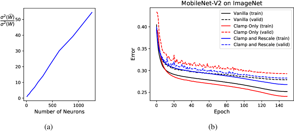 Figure 4 for Towards Efficient Training for Neural Network Quantization