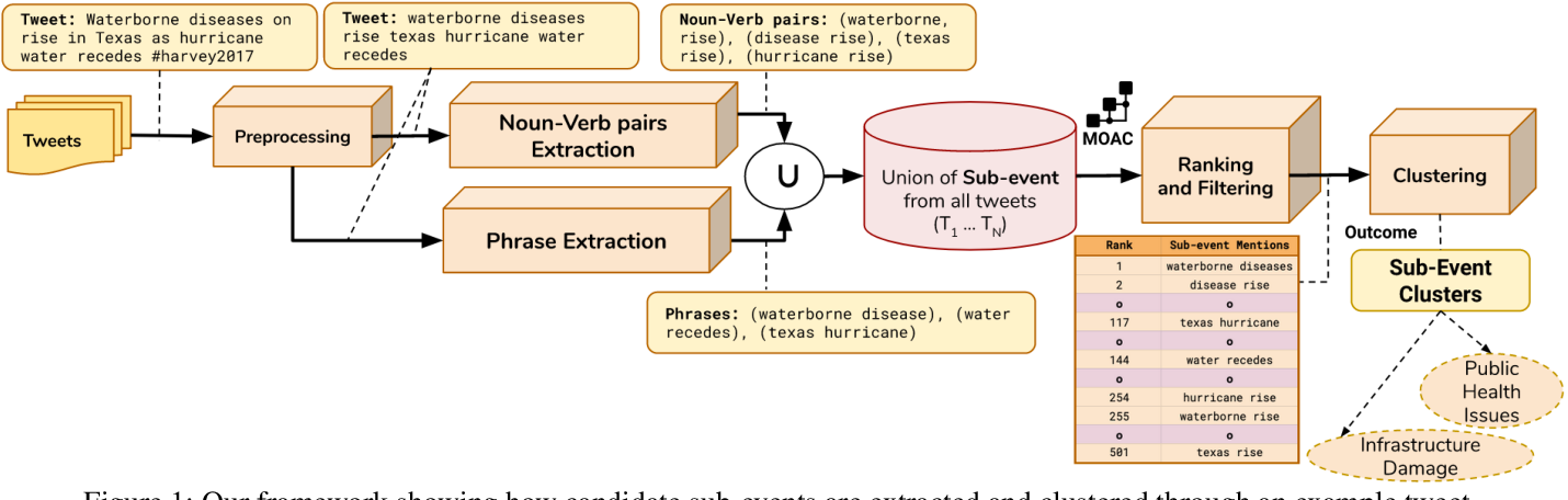 Figure 2 for Unsupervised Detection of Sub-events in Large Scale Disasters