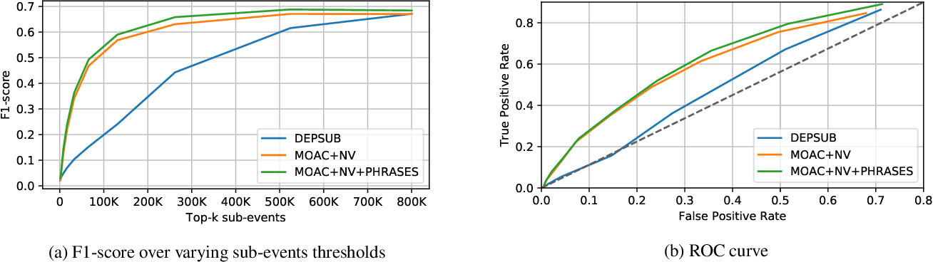 Figure 3 for Unsupervised Detection of Sub-events in Large Scale Disasters