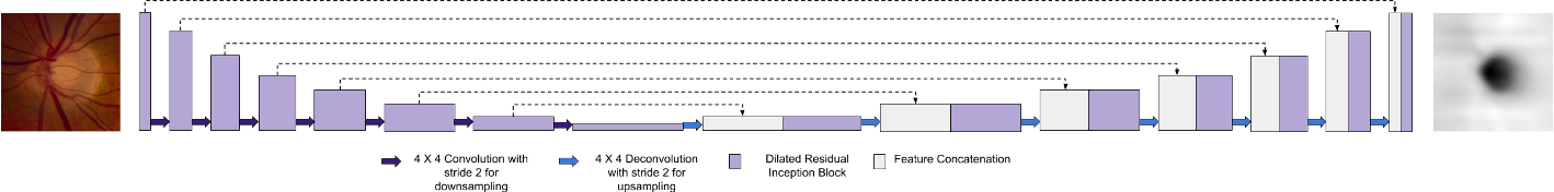 Figure 4 for Fully Convolutional Networks for Monocular Retinal Depth Estimation and Optic Disc-Cup Segmentation