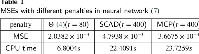 Figure 2 for Projected Neural Network for a Class of Sparse Regression with Cardinality Penalty