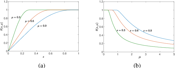 Figure 1 for Projected Neural Network for a Class of Sparse Regression with Cardinality Penalty