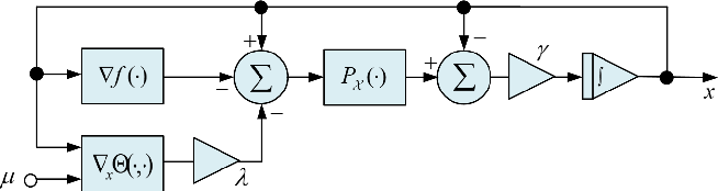 Figure 3 for Projected Neural Network for a Class of Sparse Regression with Cardinality Penalty