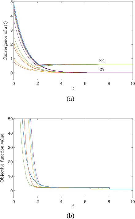 Figure 4 for Projected Neural Network for a Class of Sparse Regression with Cardinality Penalty