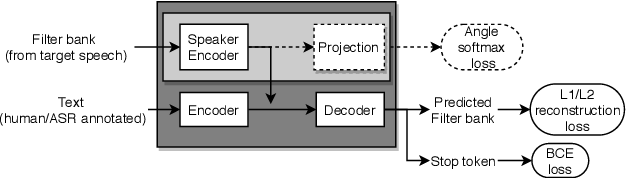 Figure 1 for Learning Speaker Embedding from Text-to-Speech