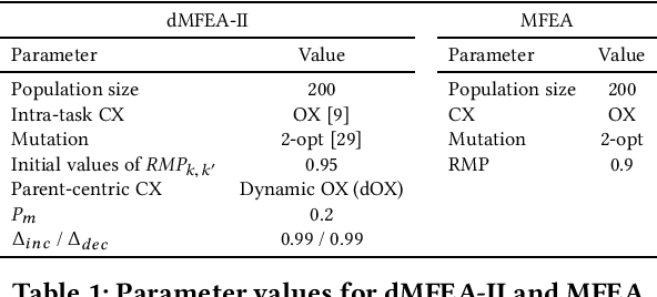 Figure 1 for dMFEA-II: An Adaptive Multifactorial Evolutionary Algorithm for Permutation-based Discrete Optimization Problems
