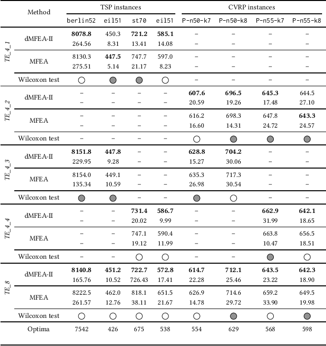 Figure 2 for dMFEA-II: An Adaptive Multifactorial Evolutionary Algorithm for Permutation-based Discrete Optimization Problems