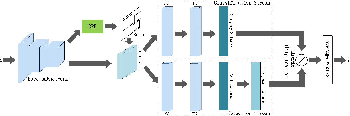 Figure 1 for Part-Aware Fine-grained Object Categorization using Weakly Supervised Part Detection Network