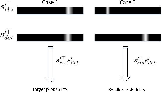 Figure 2 for Part-Aware Fine-grained Object Categorization using Weakly Supervised Part Detection Network