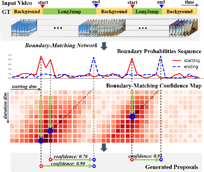 Figure 1 for BMN: Boundary-Matching Network for Temporal Action Proposal Generation