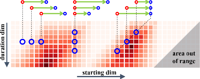Figure 3 for BMN: Boundary-Matching Network for Temporal Action Proposal Generation