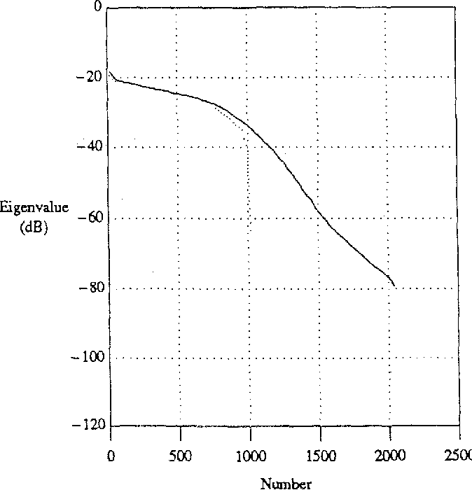 Figure 2. Echo cancellation as a function of Figure 3. Covariance matrix eigenvalues of number of taps per channel using combined channels (solid) and left transmitted reference signals from channel only (dotted), 1024 taps.