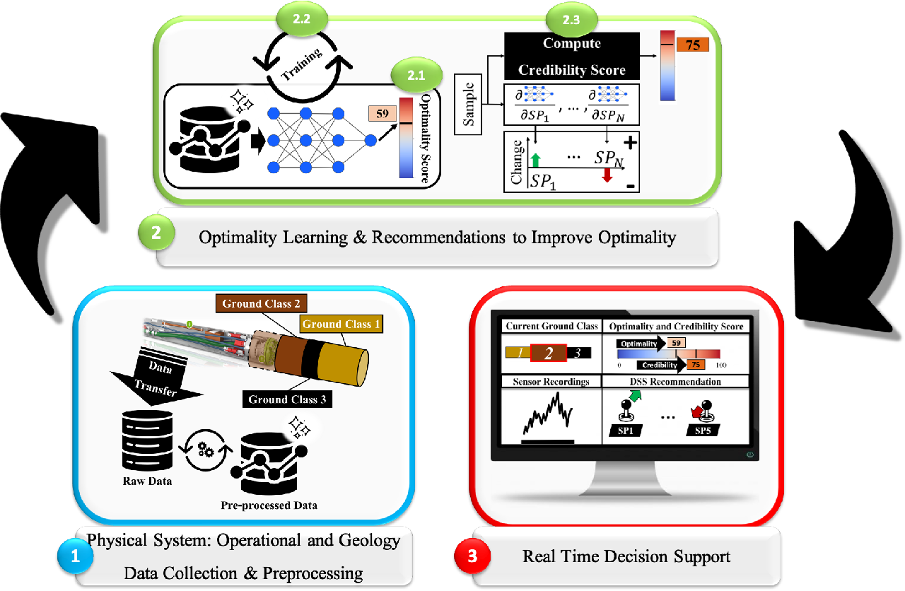 Figure 1 for Decision Support System for an Intelligent Operator of Utility Tunnel Boring Machines