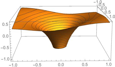 Figure 1 for Mean Reverting Portfolios via Penalized OU-Likelihood Estimation