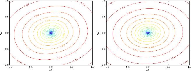 Figure 2 for Mean Reverting Portfolios via Penalized OU-Likelihood Estimation