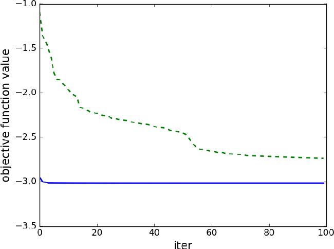 Figure 4 for Mean Reverting Portfolios via Penalized OU-Likelihood Estimation