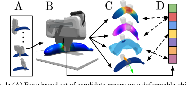 Figure 1 for DefGraspSim: Simulation-based grasping of 3D deformable objects