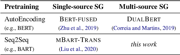 Figure 1 for Transfer Learning for Sequence Generation: from Single-source to Multi-source