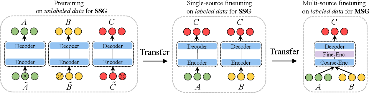 Figure 2 for Transfer Learning for Sequence Generation: from Single-source to Multi-source