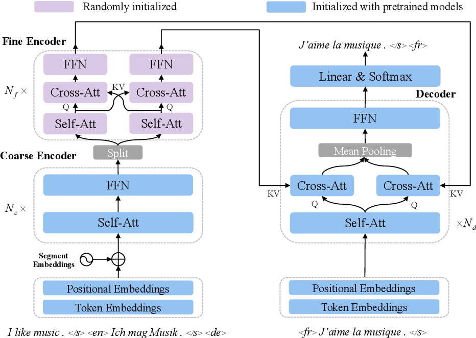Figure 3 for Transfer Learning for Sequence Generation: from Single-source to Multi-source