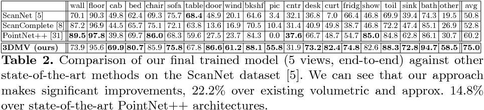 Figure 2 for 3DMV: Joint 3D-Multi-View Prediction for 3D Semantic Scene Segmentation