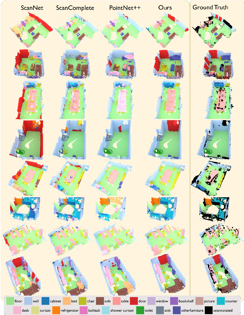 Figure 3 for 3DMV: Joint 3D-Multi-View Prediction for 3D Semantic Scene Segmentation